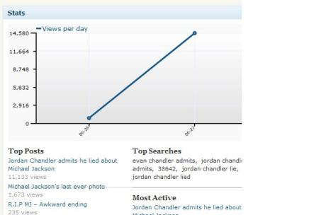 The blog is doing well!